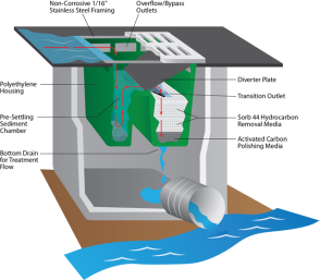 Round Catch Basin Filter